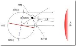 f1-5_latitude-d