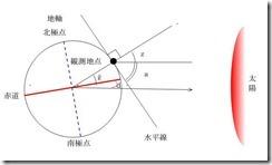 f1-6_latitude-s
