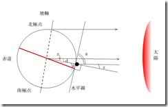 f1-7_latitude-ns