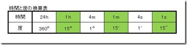 時間と度の換算表